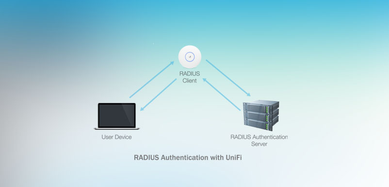 Managing RADIUS Authentication with UniFi